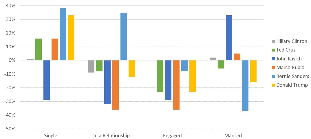 Illustration 1: Relationship status by candidates (variation in percent from av. American Facebook user)