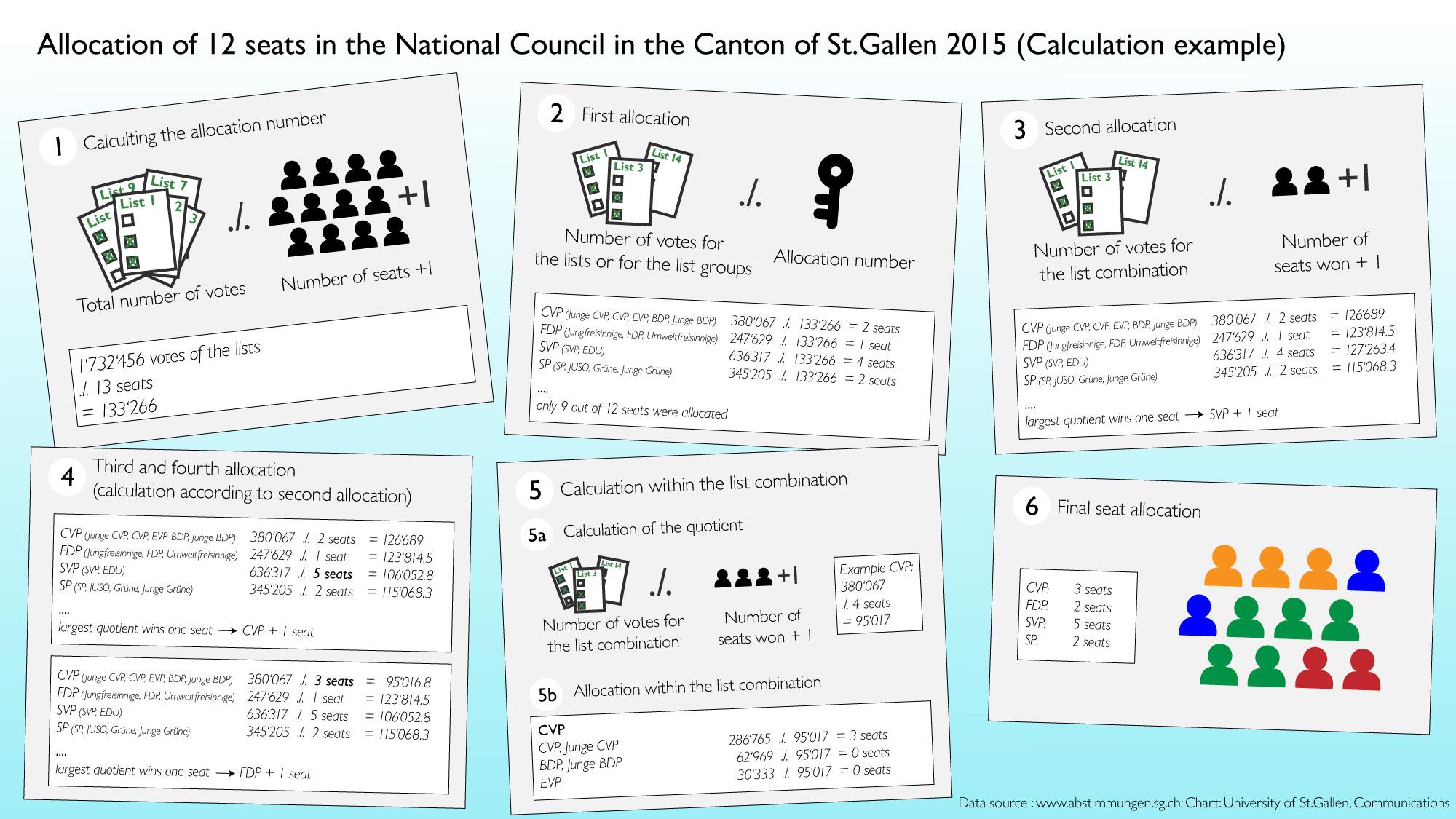 Berechnung Verteilung Nationalräte Kanton St.Gallen 2015