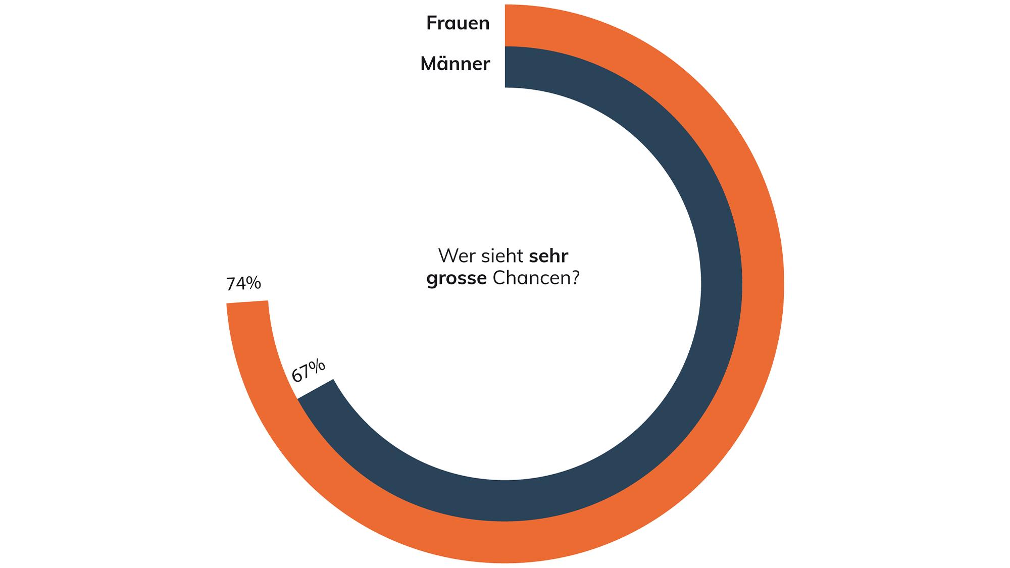 Chancenbarometer