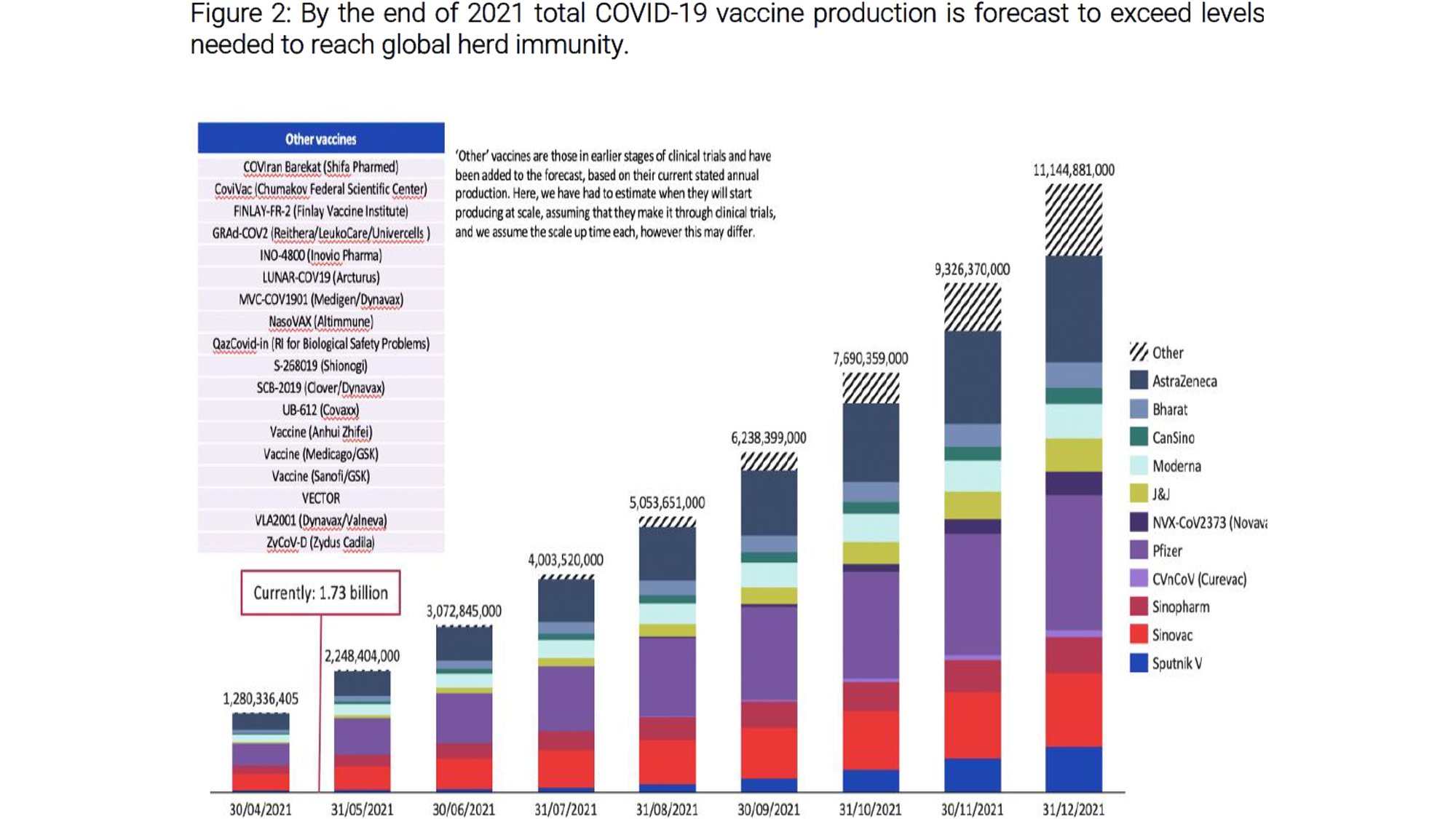 Figure 2: By the end of 2021 total COVID-19 vaccine production is forecast to exceed levels needed to reach global herd immunity.