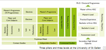 A diagram shows the three pillar and three level system for the studies at the University of St.Gallen.